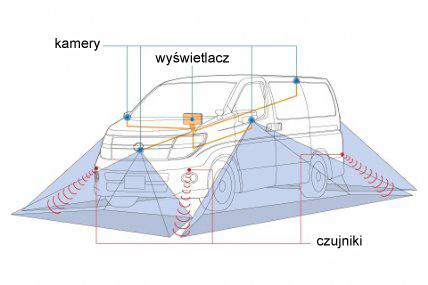System Around View Monitor firmy Nissan